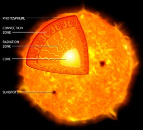 Sun_diagram_chandra
