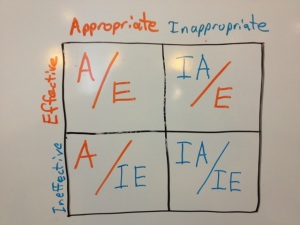Appropriateness chart for blog